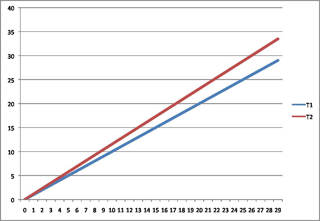 時間遅延グラフ