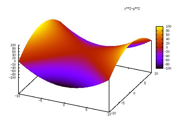 Gnuplot x^2-y^2