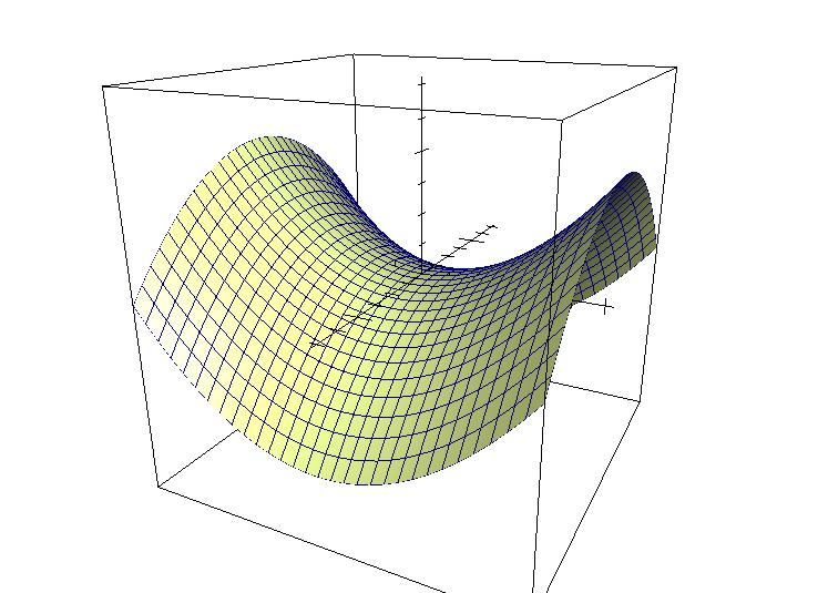 Grapher x^2-y^2