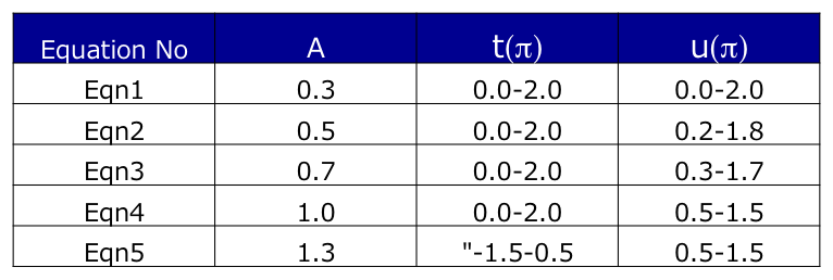 Co-axis Parameter