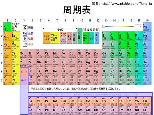 元素の周期律表c