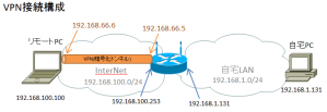 VPN-接続構成