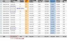 amazon売上月商150万円