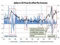 石油高の影響
