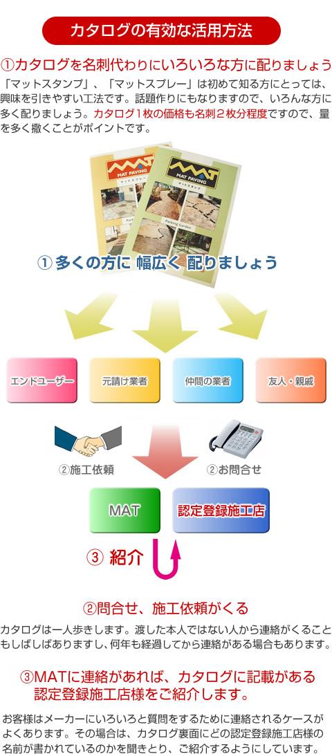 カタログの活用方法2