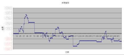 2011年収支