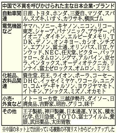 日本製品 不買リスト