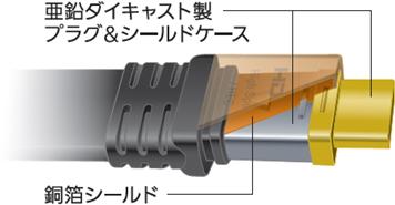 Panasonic HDMIケーブル