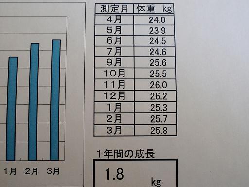 成長記録・体重