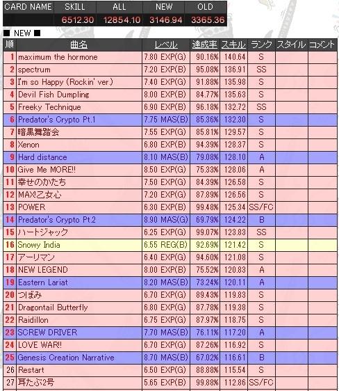 GUITARFREAKS-XG3-スキル6500-スキル表1