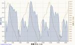 物見山小周回 2012-06-27, 速度