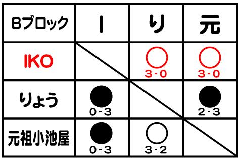 3rd_B