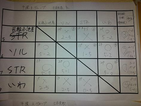4回大会 予選B