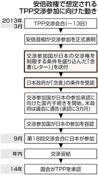 東京新聞 TTPスクープ