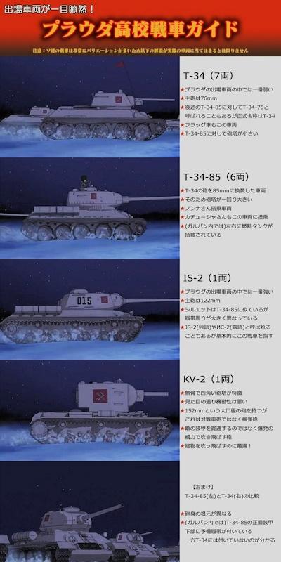 プラウダ戦車ガイド