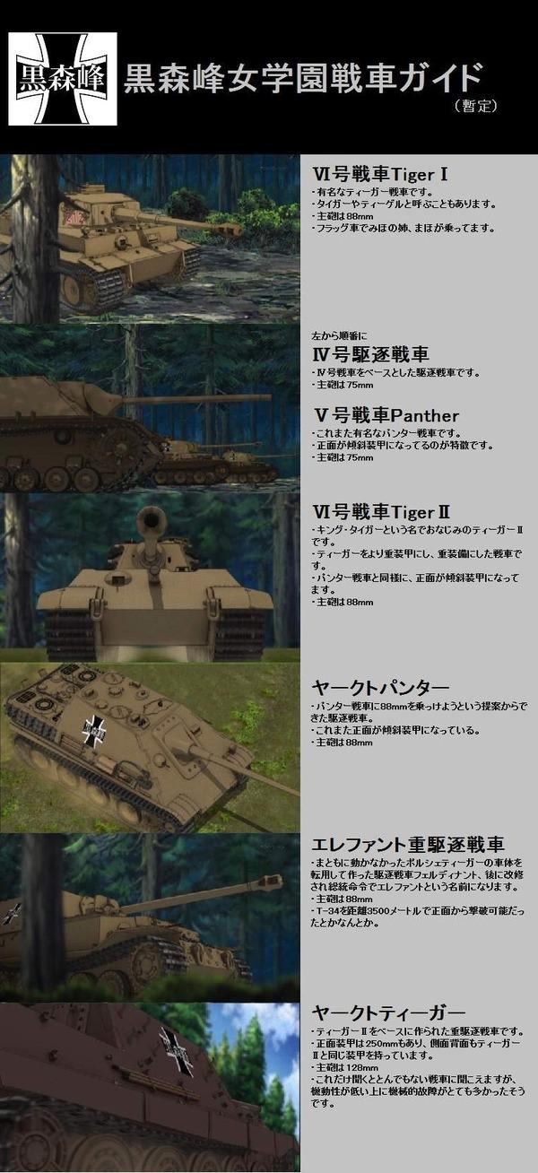 黒森峰戦車ガイド(10話登場分)