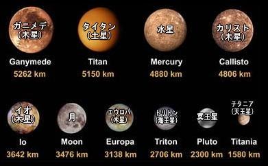 月より小さい冥王星