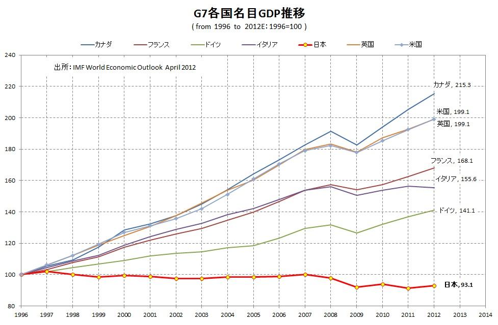 国難(名目GDP)
