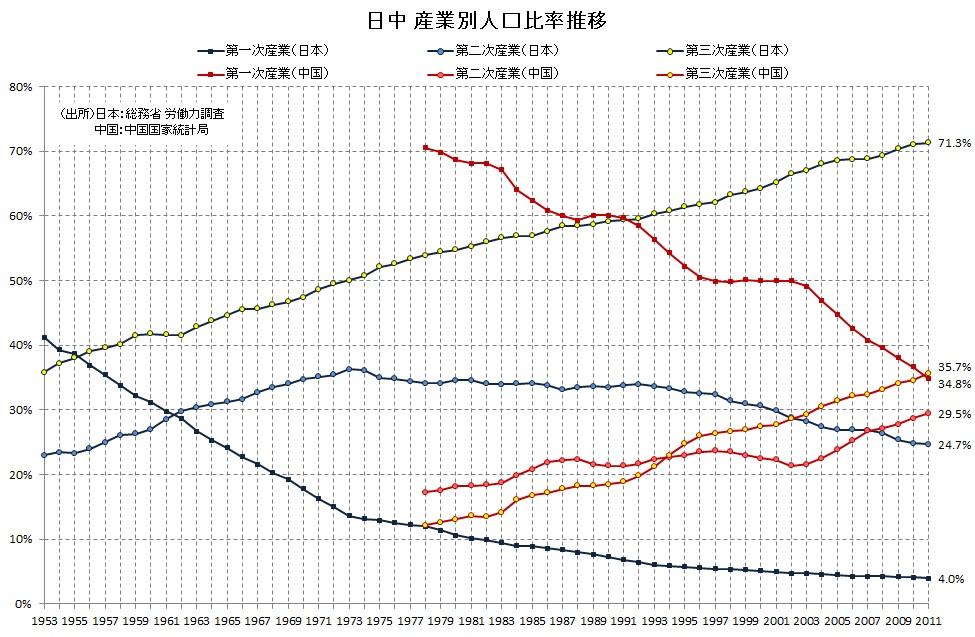 日中産業別人口比率推移
