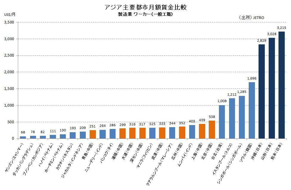 アジア諸国賃金比較