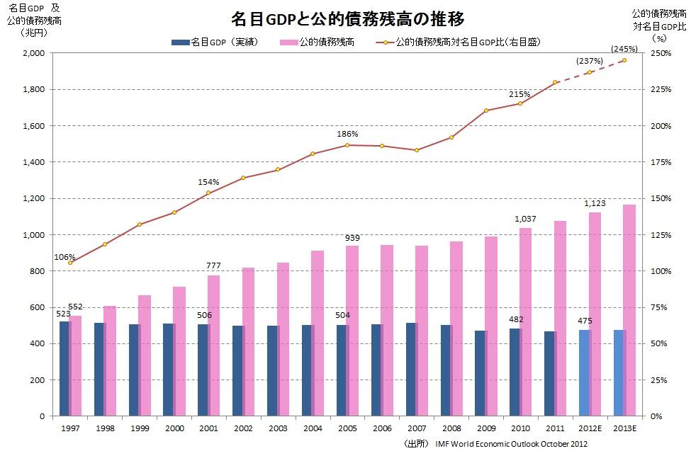 公的債務残高対名目GDP比(実績)