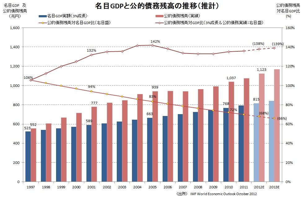 公的債務残高対名目GDP比(推計)