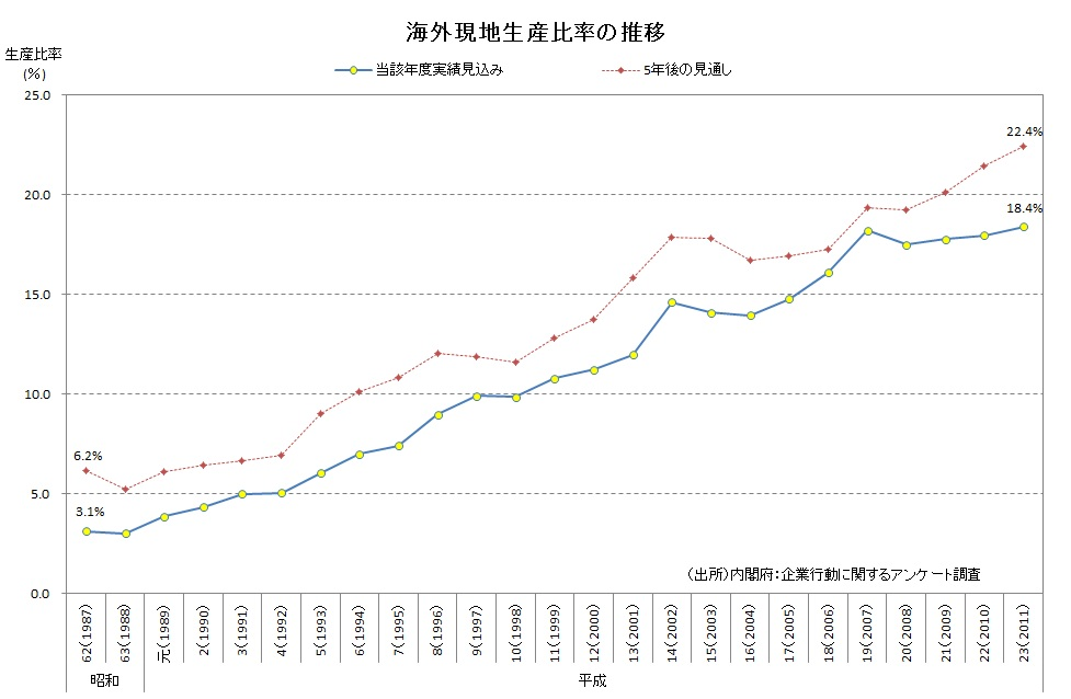 海外現地生産比率推移(内閣府)