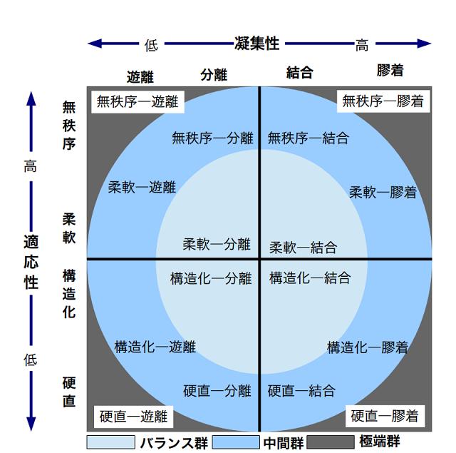 家族円環モデル