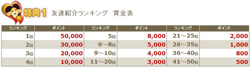2012年8月友達紹介ランキング賞金