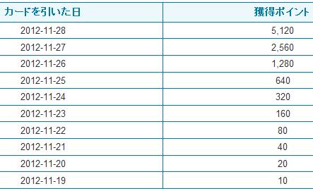 ハイアンドロー10連勝2012年11月28日明細