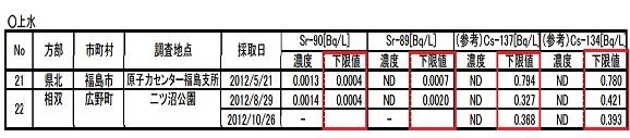 福島上水検出限界