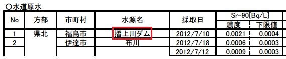 福島上水検出限界2