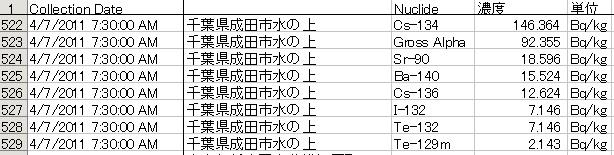 茨城県千葉県汚染6