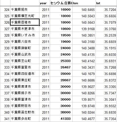 東日本農地土壌マップ緯度経度2