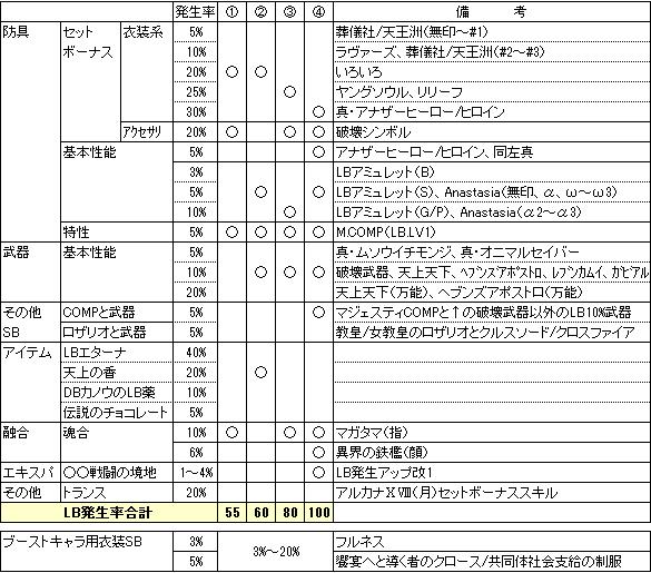 LB発生率の積み上げ(PC)130528