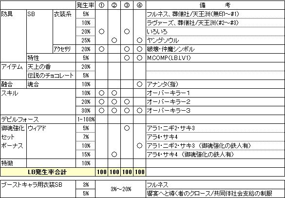 LB発生率の積み上げ(仲魔)130528