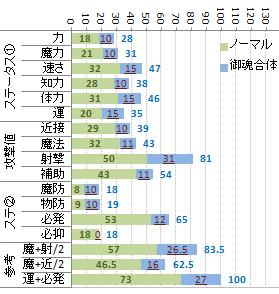 能力変化分類例(ホワイトライダー)