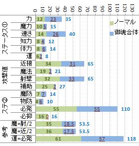 能力変化分類例(ケライノー)