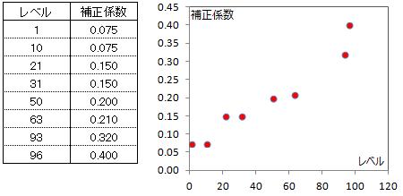補正係数グラフ1