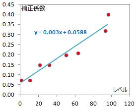 補正係数グラフ2