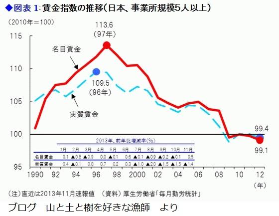 賃金指数の推移 1990年から2013年