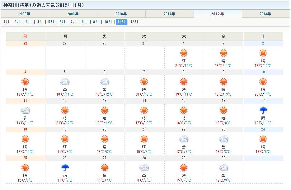 2012 11月 横浜 天気