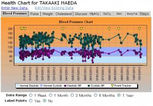 10月19日までの血圧