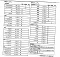 リンパ球反応検査結果 平成25年10月30日