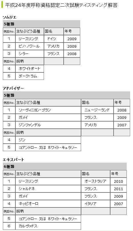 2012年テイスティング解答
