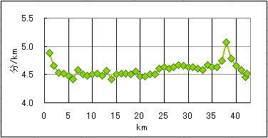 itabashi2012Lap graph