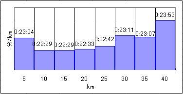 itabashi2012Lap graph5k