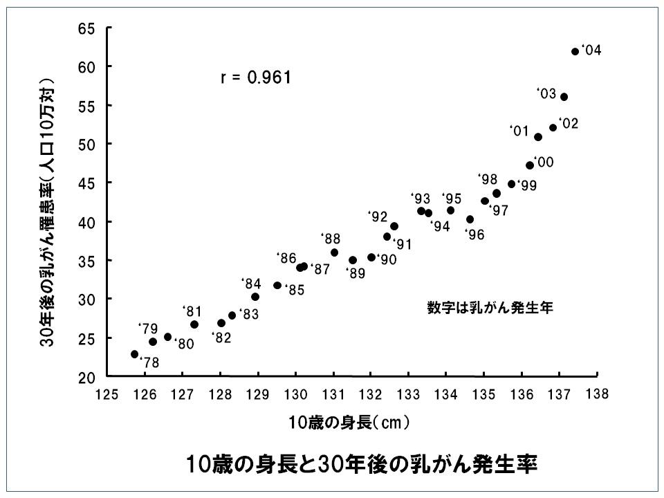 10歳の身長と30年後の乳がん罹患率