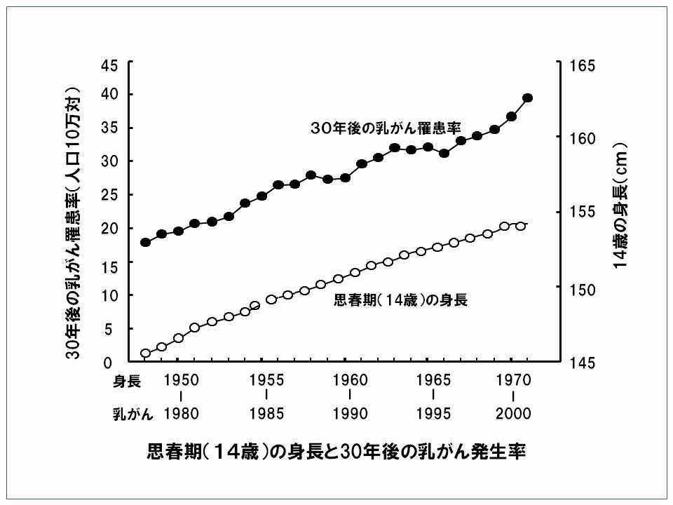 14歳(中学3年)の身長、左縦軸にそれから約30年後の45~49歳の乳がん罹患率