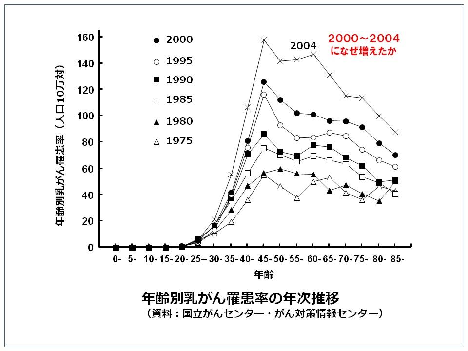 日本女性の乳がんの年齢別罹患率